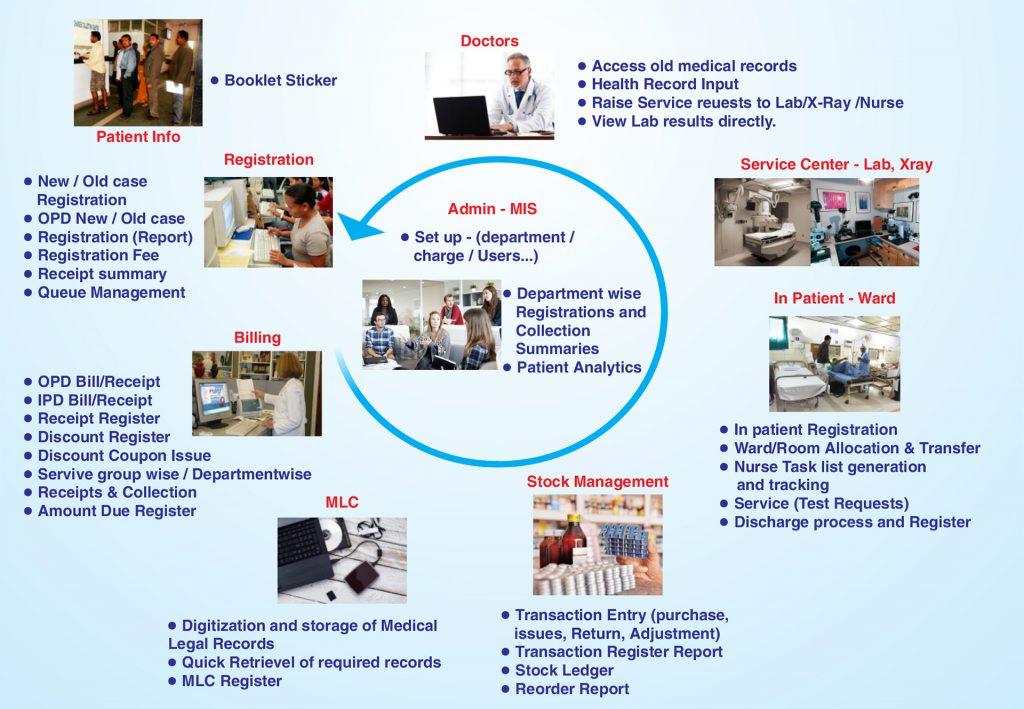 Hospital Management System | Hospital Information Management System